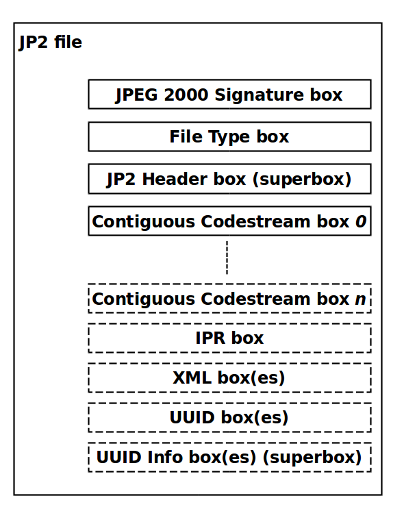JP2 Boxes diagram