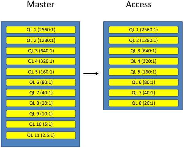 Layers, master vs access