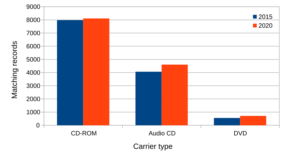 """Optical carrier types, 2015 vs 2020"""