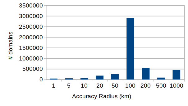 Bar chart of distribution of accuracy radius values for active domains