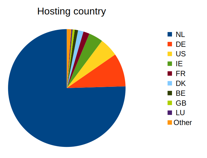 Pie chart of active domain counts by country